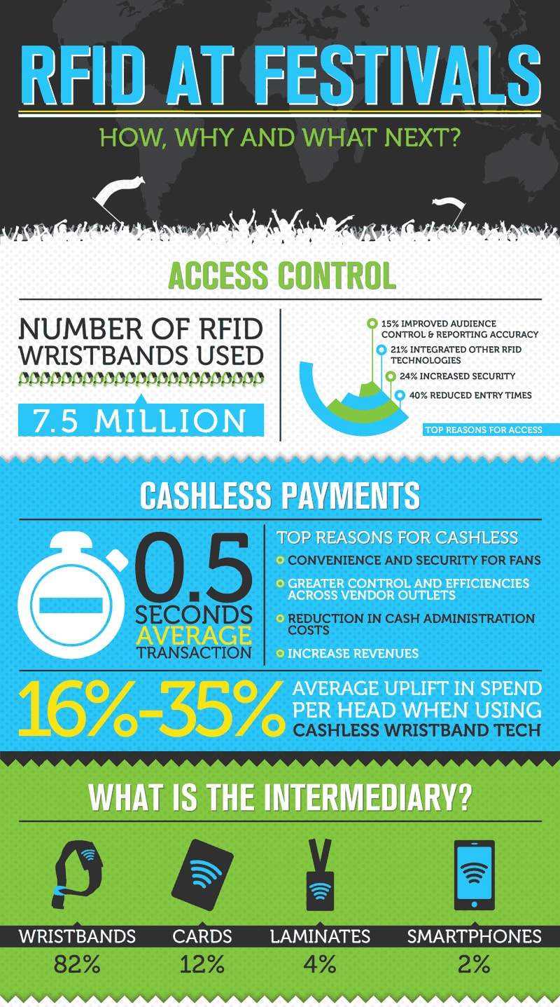 rfid-at-music-festivals-infographic