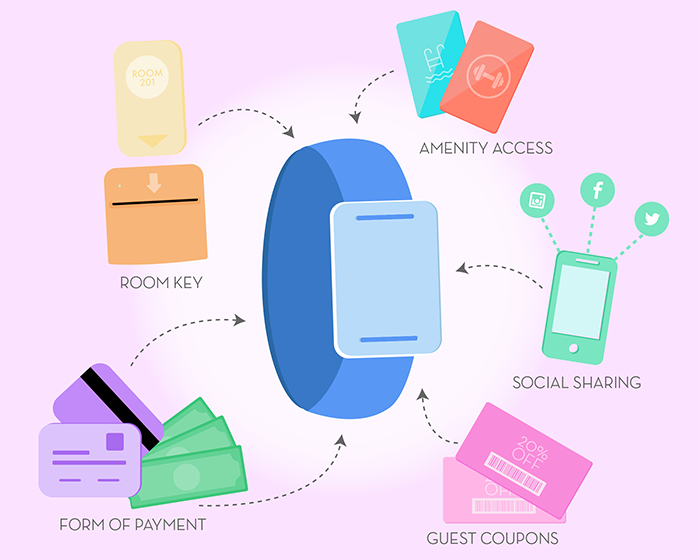 RFID hotel wristband functions