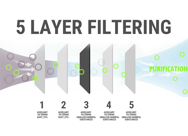 5 layer filtration for custom cloth masks