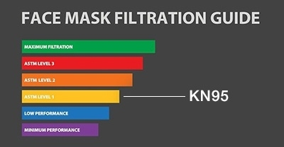 Face Mask Filtration Guide